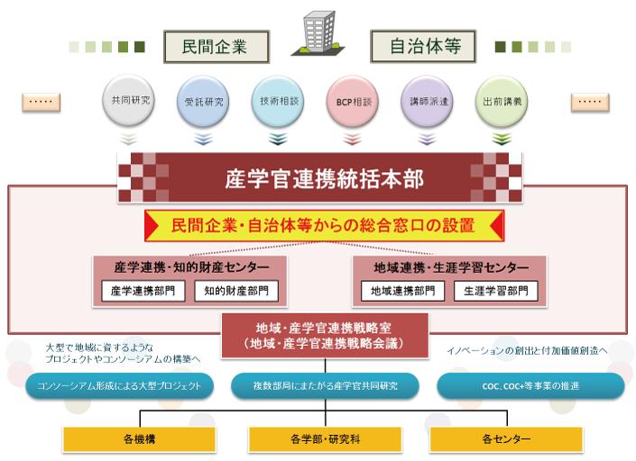 香川大学 :: 産学官連携統括本部...